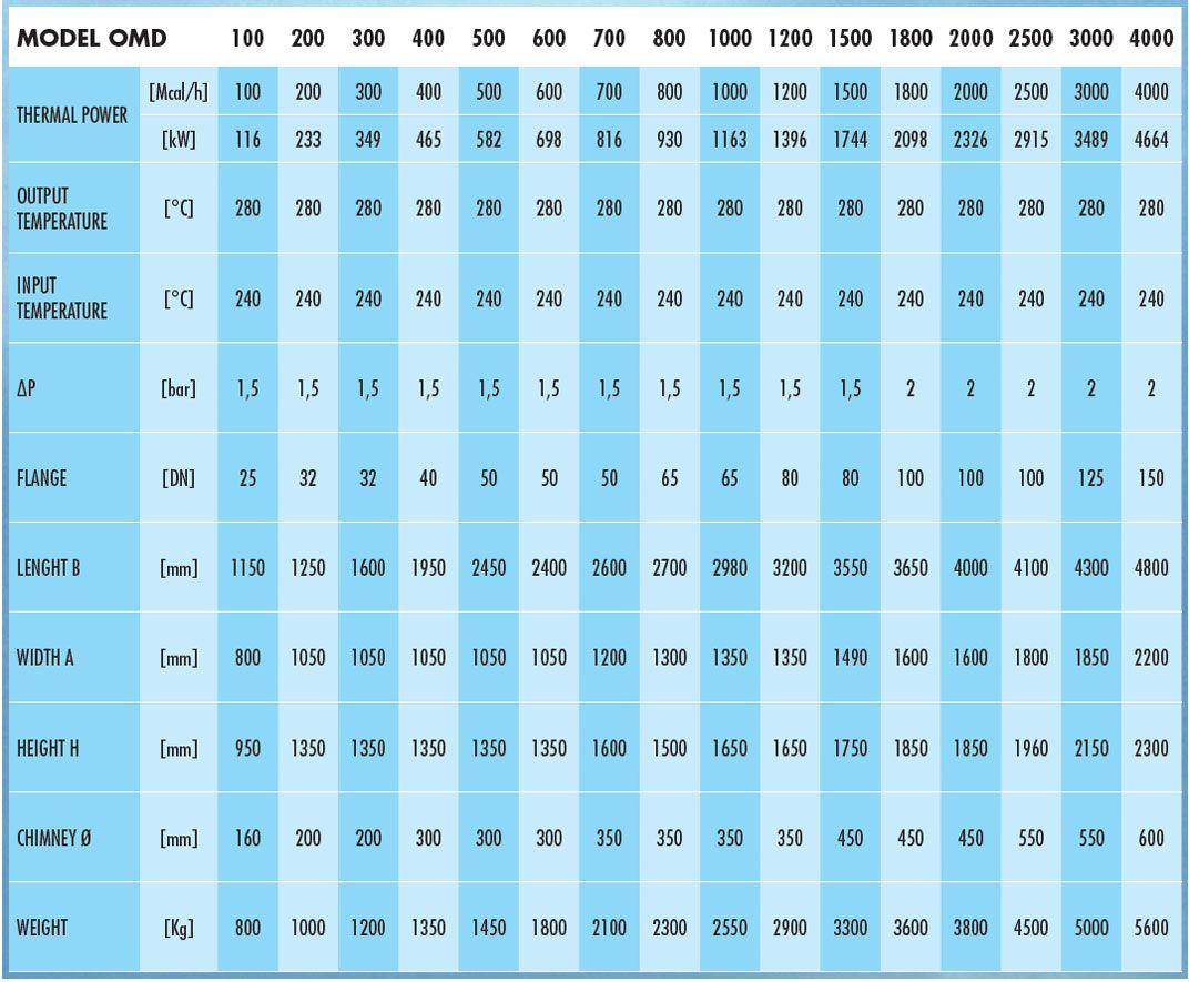 OMD – Horisontaalne termaalõli katel tabel